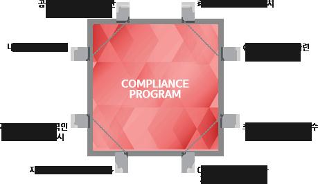 컴플라이언스 프로그램의 7대 핵심요소 - 최고경영진의  자율준수의지 표명, 자율준수관리자 지정 및  솔선수범 리더쉽, 문서관리체계 구축, 교육프로그램 운영, 법규 위반 임직원 제재, 편람제작 및 배포, 모니터링체계 구축